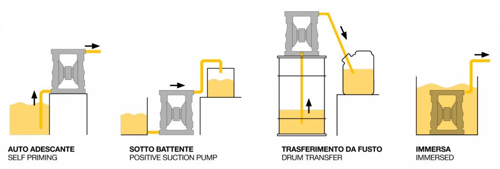 pompe-a-diaframma-pompa-doppia-membrana-pompe-a-diaframma-pompa-doppia-membrana-zparrow-come-installare-pompe-a-diaframma