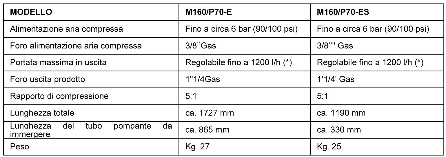 pompe-pneumatiche-m160-p70-e-m160-p70-es-M160P70-E-e-ES-ITA-PER-SITO